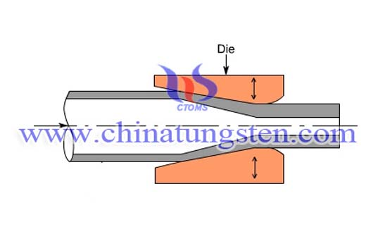 The Process of Tungsten Alloy Swaging Rods Picture